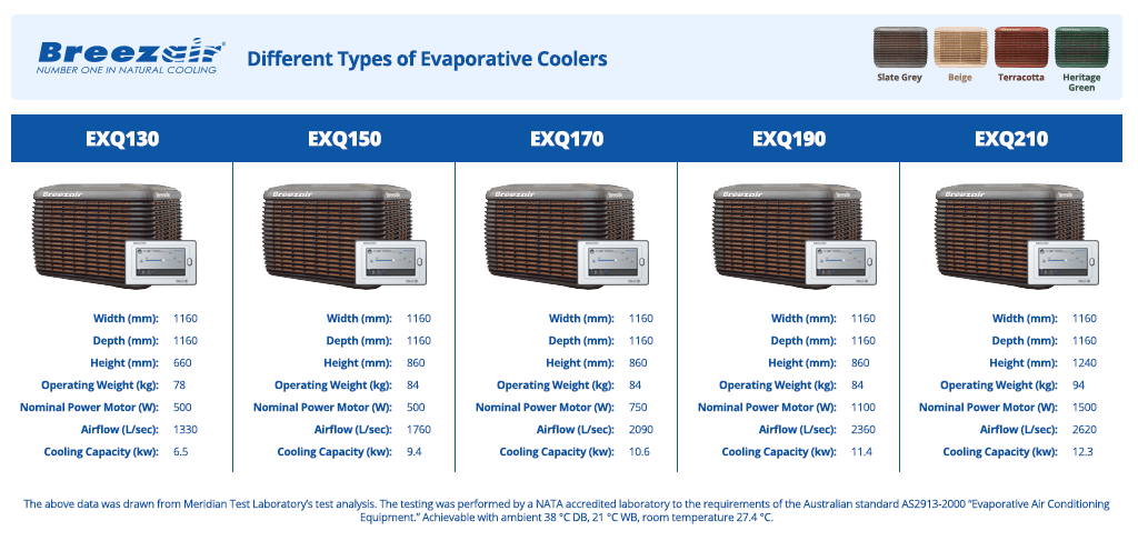 evaporative-cooling-unit-types