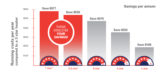 gas-ducted-heating-star-ratings-comparison-savings