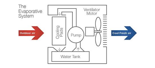 Evaporative Cooling How it works diagram