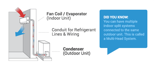 Diagram how a split system airconditioning works